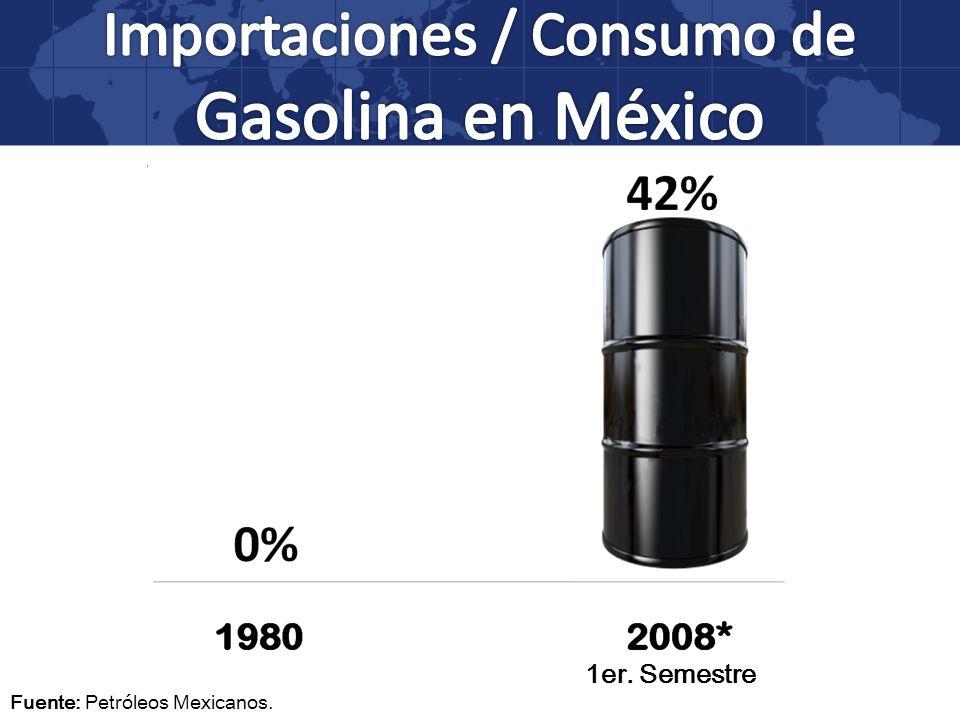 Importaciones / Consumo de Gasolina en México