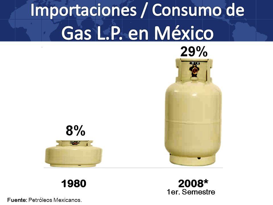 Importaciones / Consumo de Gas L.P. en México