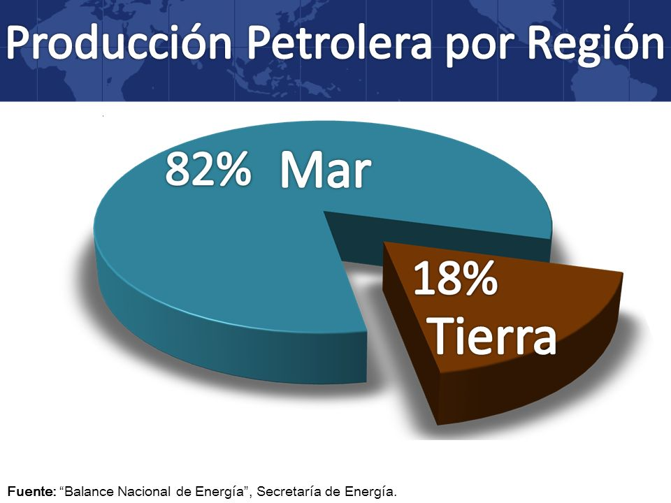 Producción Petrolera por Región