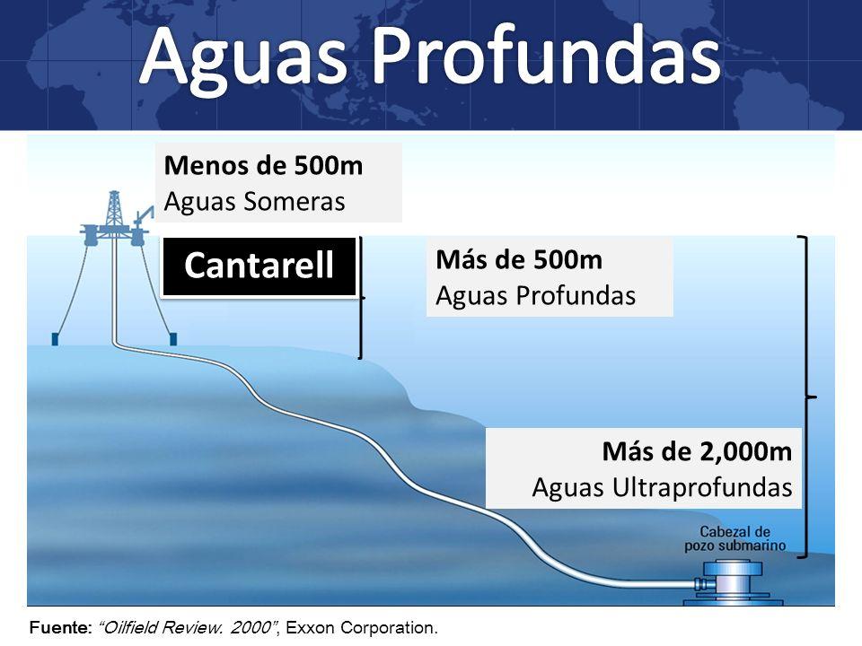 Aguas Profundas Cantarell Menos de 500m Aguas Someras Más de 500m