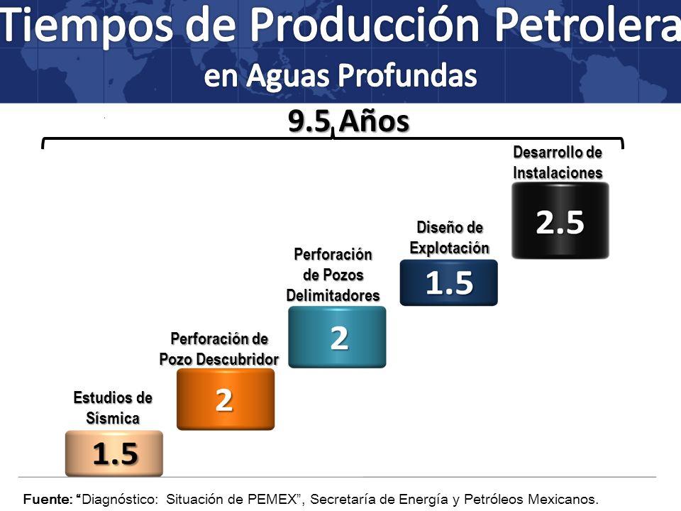 Tiempos de Producción Petrolera