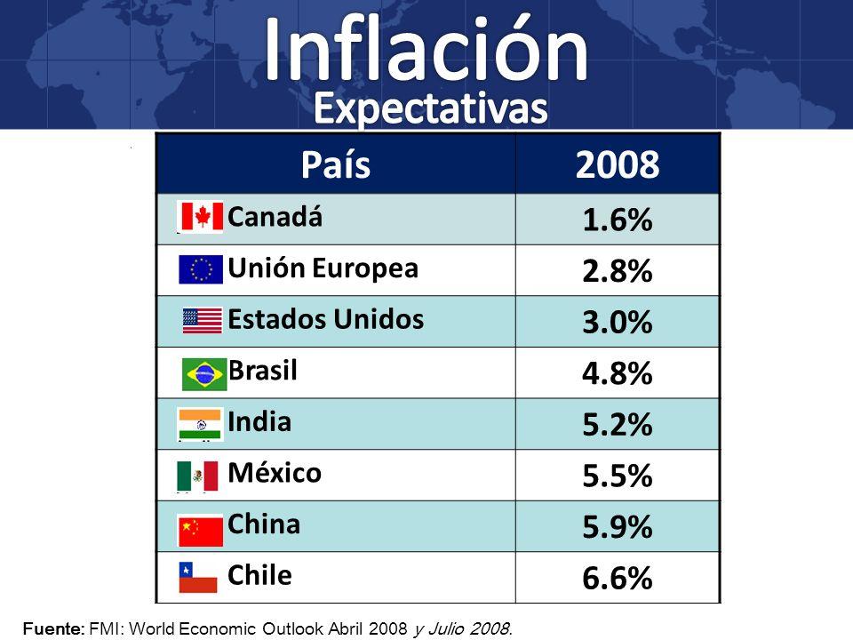 Inflación Expectativas País 2008 1.6% 2.8% 3.0% 4.8% 5.2% 5.5% 5.9%