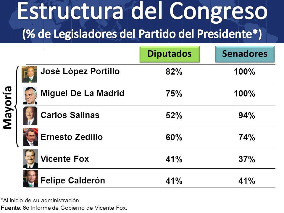 Estructura del Congreso (% de Legisladores del Partido del Presidente