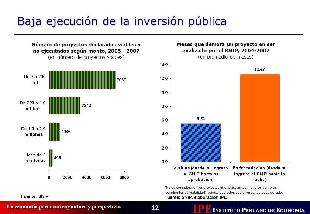 Meses que demora un proyecto en ser analizado por el SNIP, 2004-2007