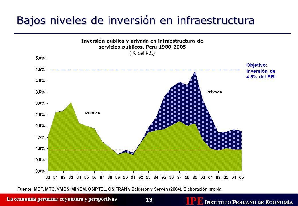 Bajos niveles de inversión en infraestructura