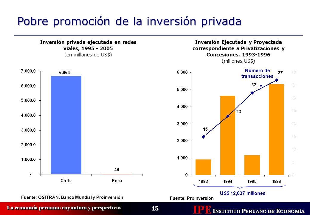 Pobre promoción de la inversión privada