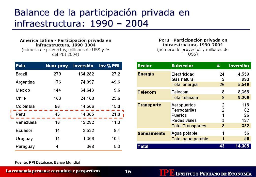 Balance de la participación privada en infraestructura: 1990 – 2004