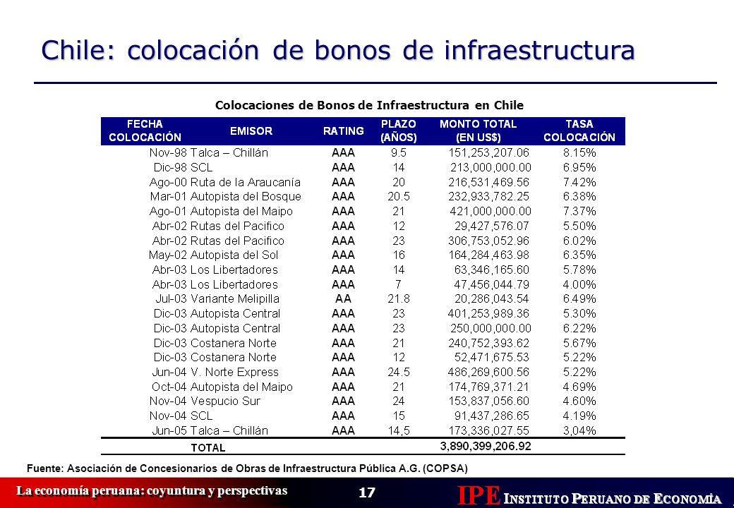 Colocaciones de Bonos de Infraestructura en Chile