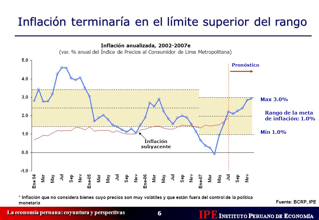 Inflación anualizada, 2002-2007e