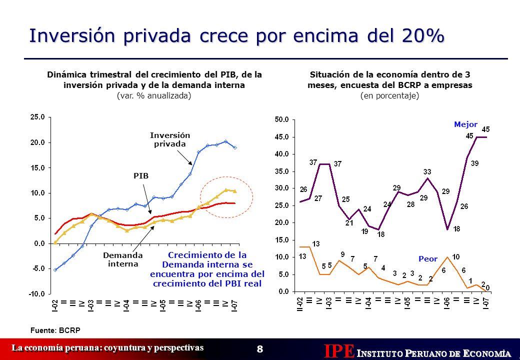 Inversión privada crece por encima del 20%
