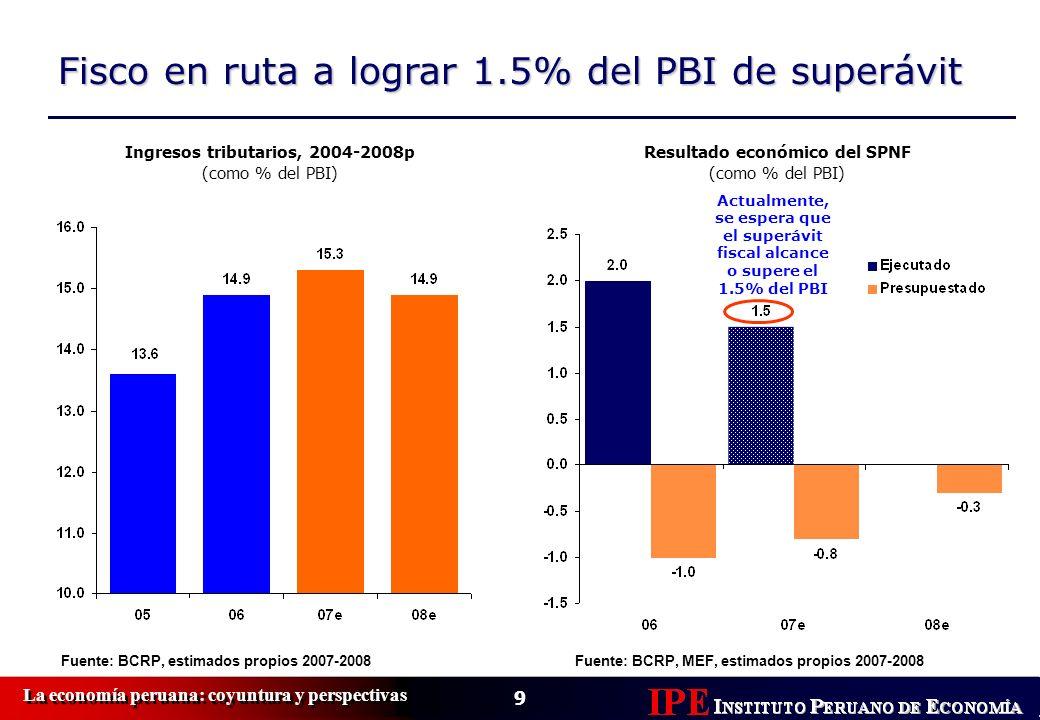 Ingresos tributarios, 2004-2008p Resultado económico del SPNF
