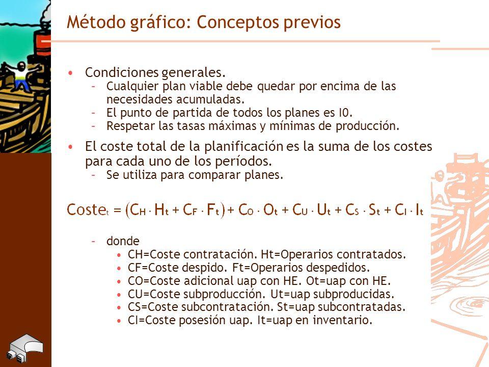 Método gráfico: Conceptos previos