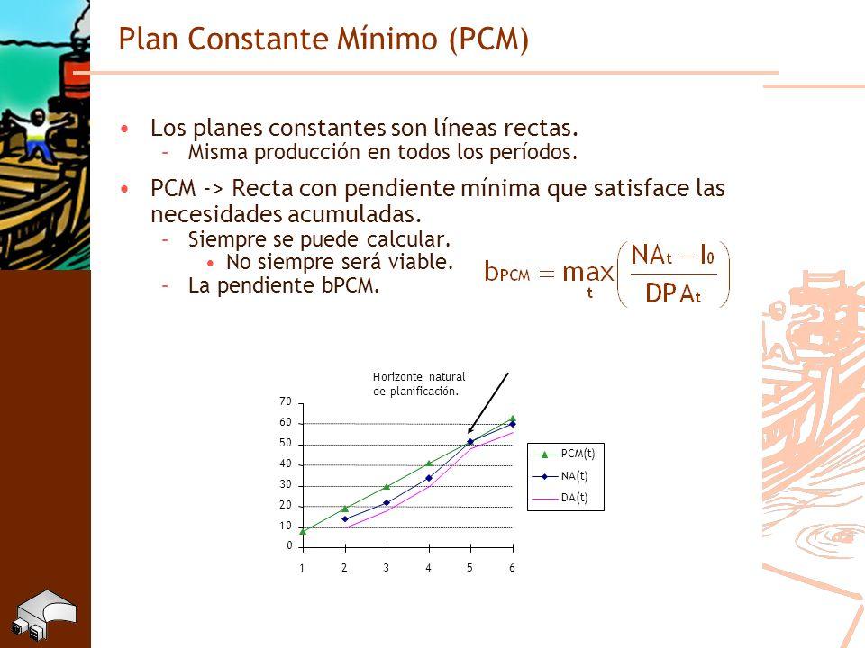 Plan Constante Mínimo (PCM)