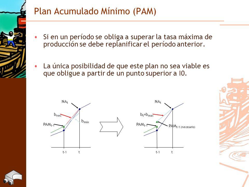 Plan Acumulado Mínimo (PAM)