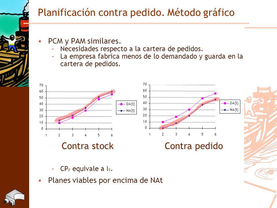 Planificación contra pedido. Método gráfico