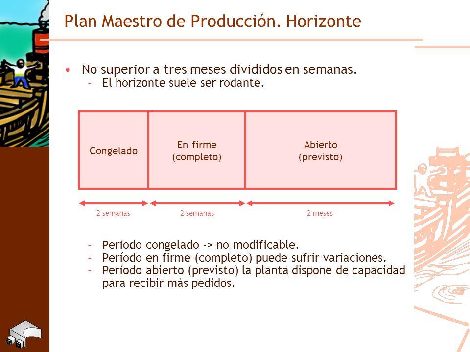 Plan Maestro de Producción. Horizonte