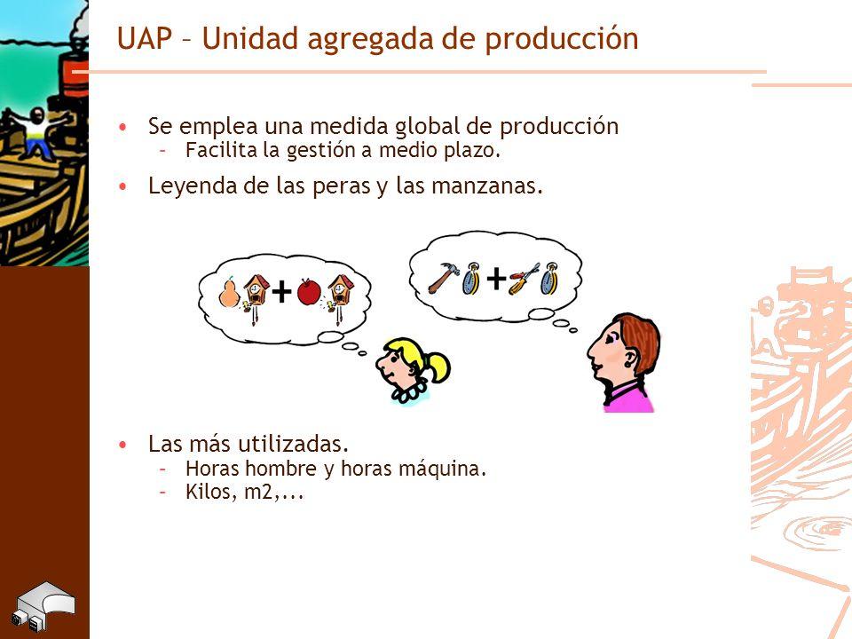 UAP – Unidad agregada de producción