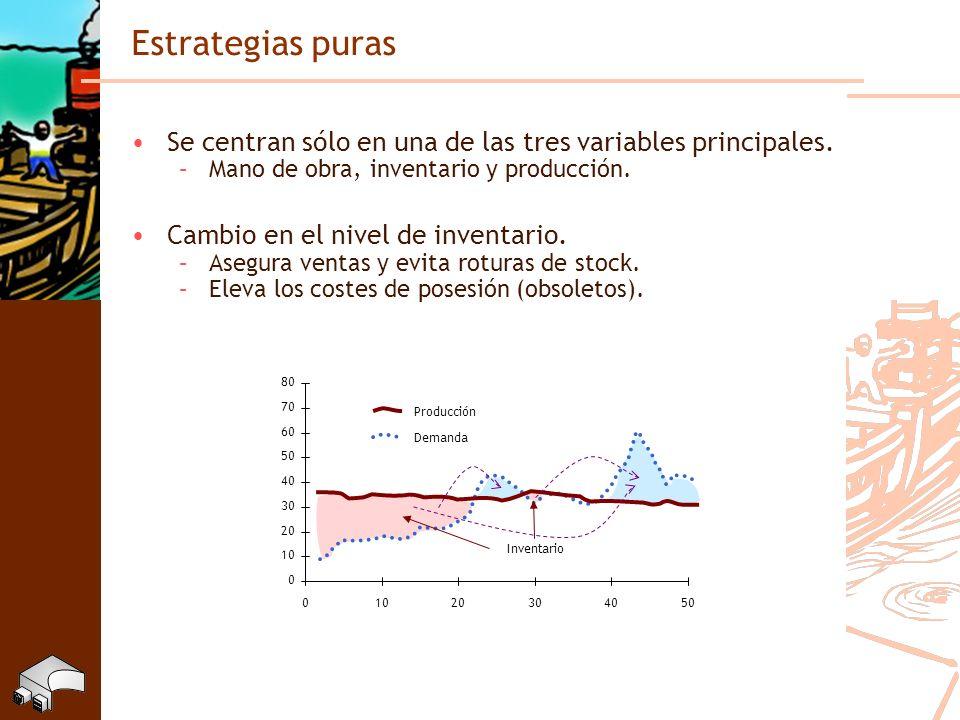 Estrategias puras Se centran sólo en una de las tres variables principales. Mano de obra, inventario y producción.