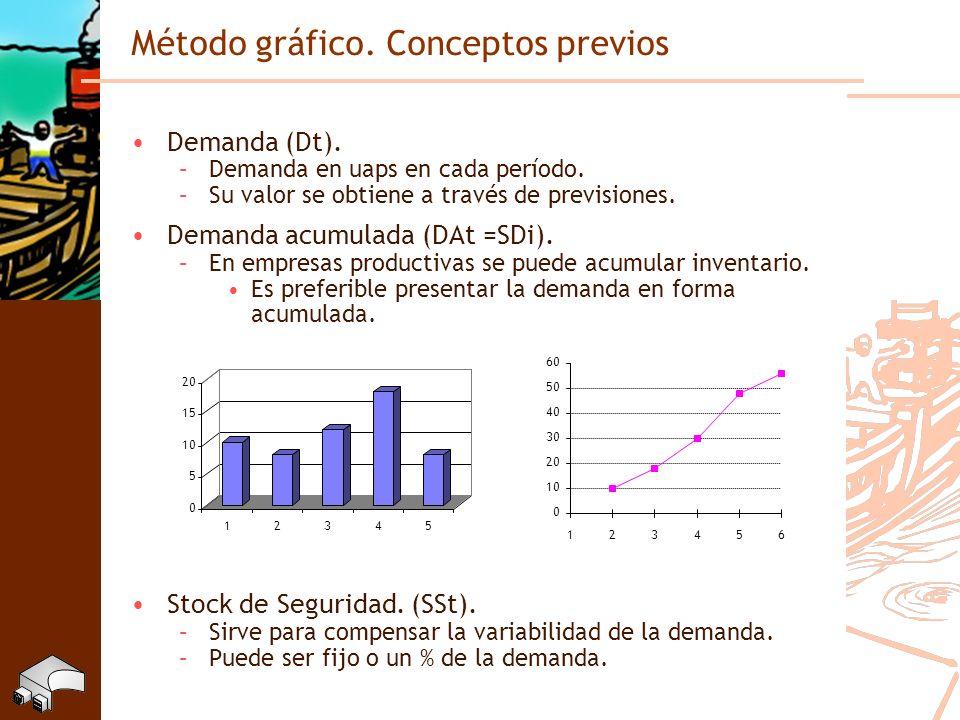 Método gráfico. Conceptos previos