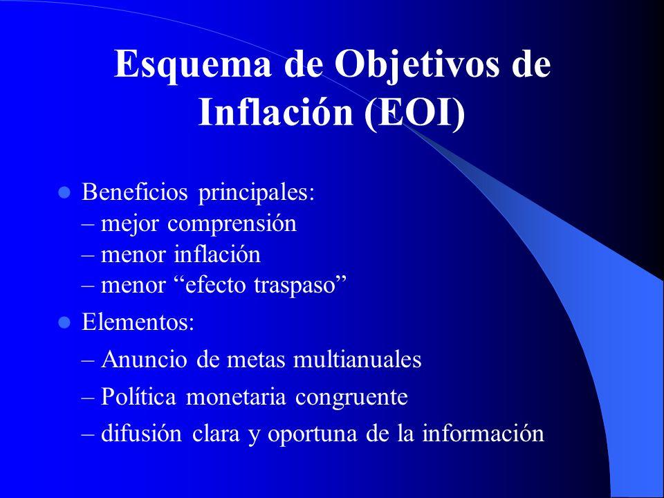 Esquema de Objetivos de Inflación (EOI)