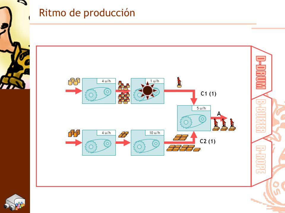 D-DRUM B-BUFFER R-ROPE Ritmo de producción A C1 (1) C2 (1) 1 u/h