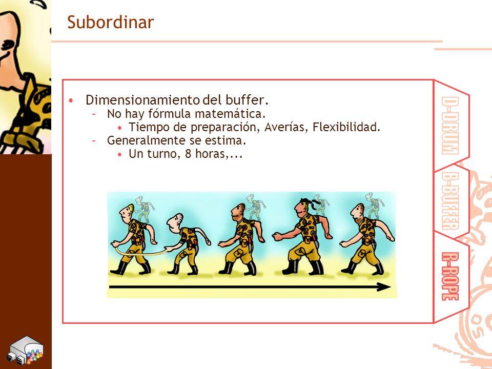 D-DRUM B-BUFFER R-ROPE Subordinar Dimensionamiento del buffer.