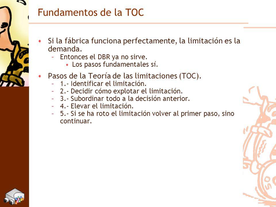 Fundamentos de la TOC Si la fábrica funciona perfectamente, la limitación es la demanda. Entonces el DBR ya no sirve.