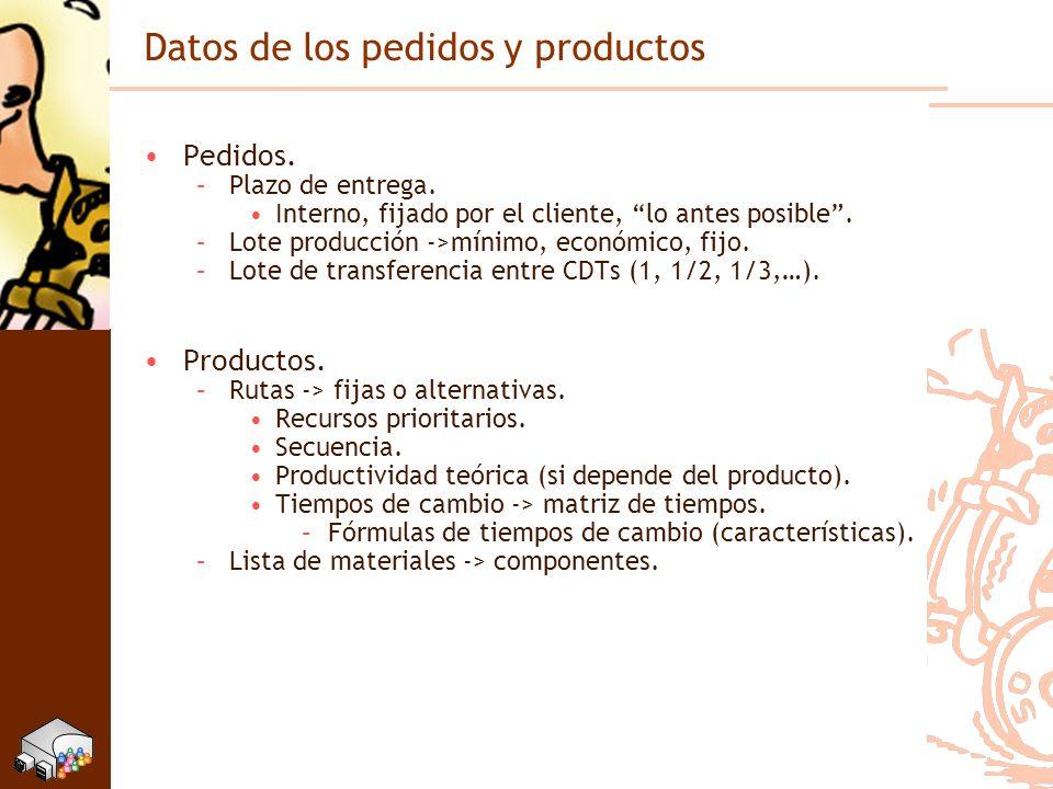 Datos de los pedidos y productos