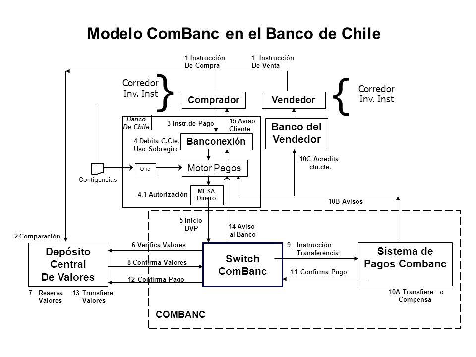 Departamento de Comisiones de Confianza del Banco de Chile (DCC)