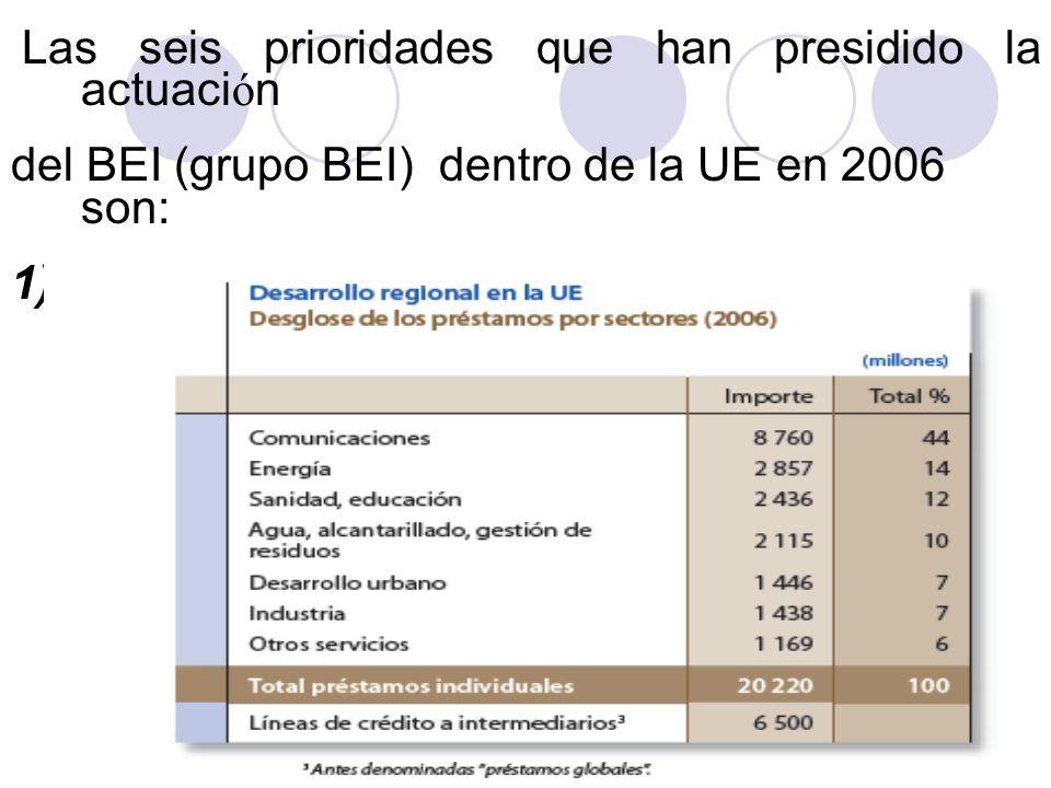 del BEI (grupo BEI) dentro de la UE en 2006 son: