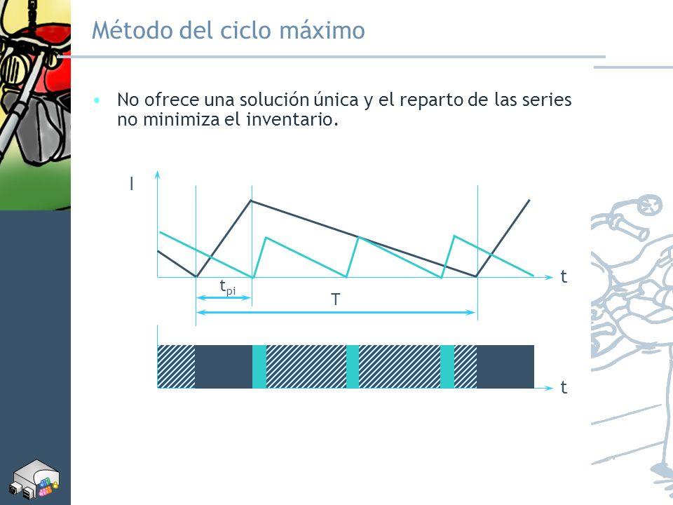Método del ciclo máximo