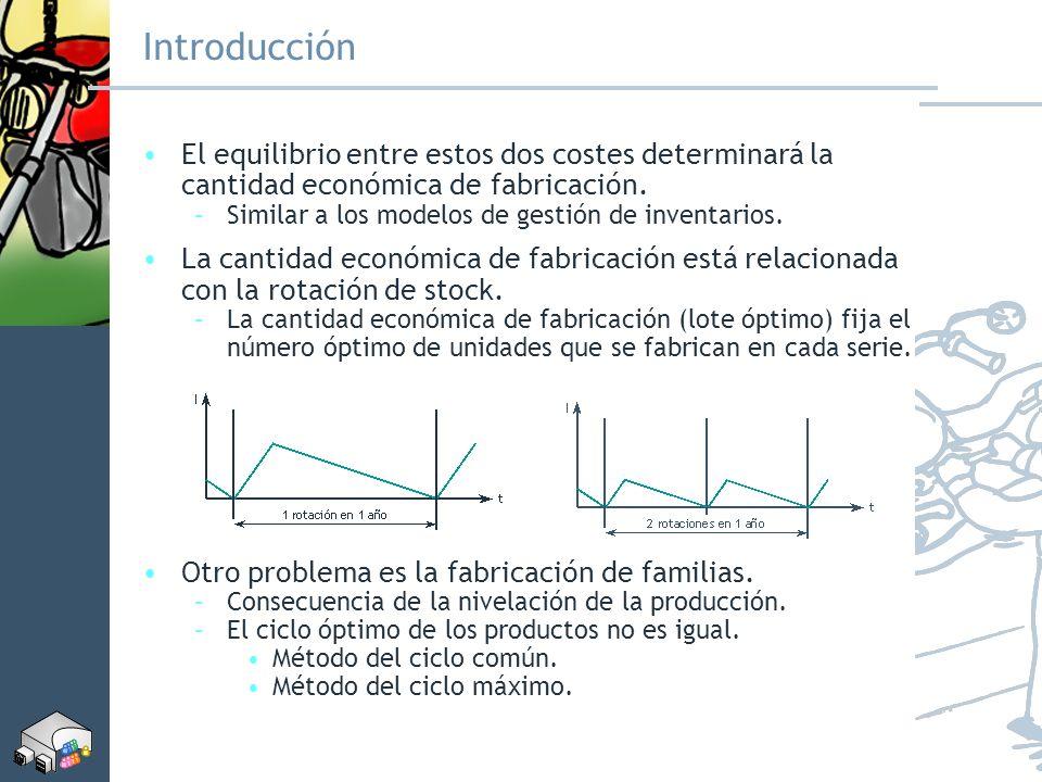 Introducción El equilibrio entre estos dos costes determinará la cantidad económica de fabricación.