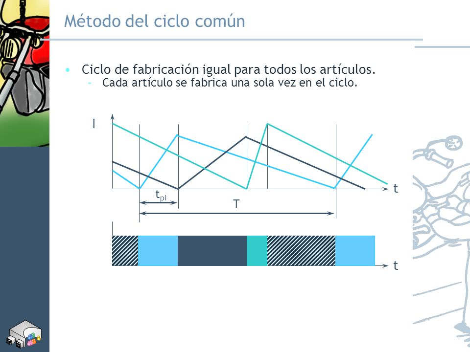 Método del ciclo común Ciclo de fabricación igual para todos los artículos. Cada artículo se fabrica una sola vez en el ciclo.