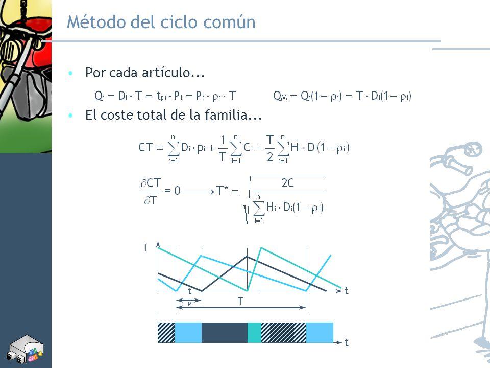 Método del ciclo común Por cada artículo...