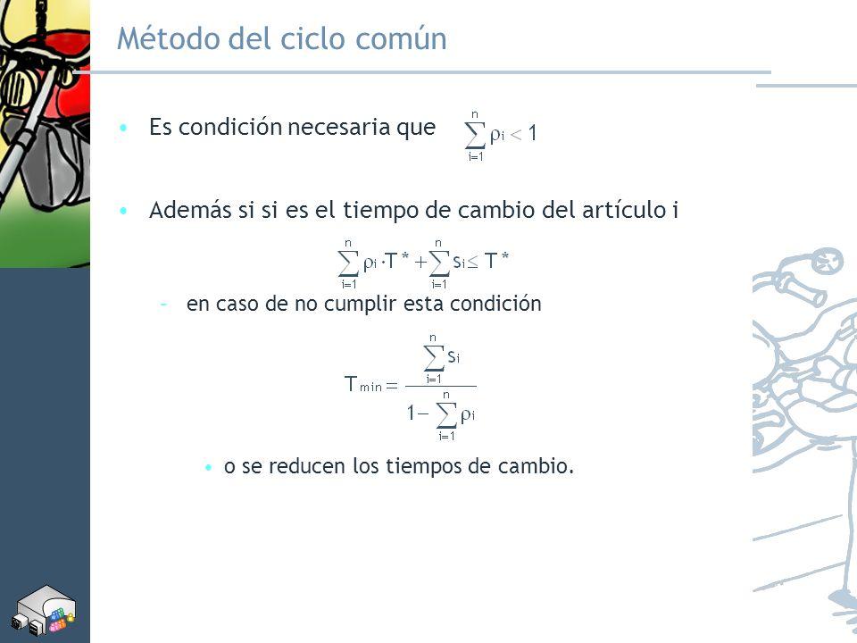Método del ciclo común Es condición necesaria que