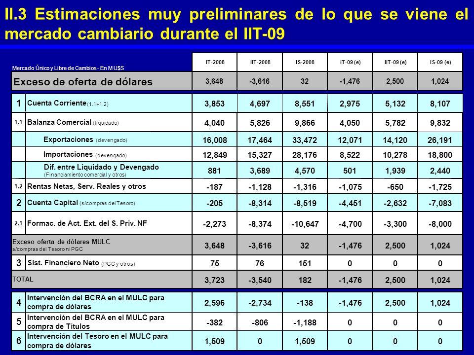 II.3 Estimaciones muy preliminares de lo que se viene el mercado cambiario durante el IIT-09