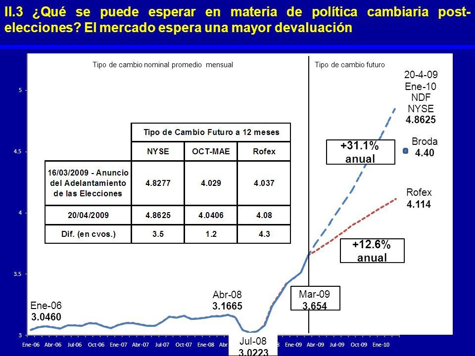 II.3 ¿Qué se puede esperar en materia de política cambiaria post-elecciones El mercado espera una mayor devaluación