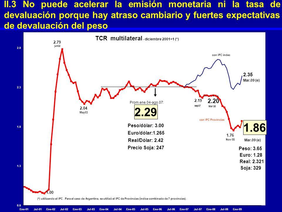 II.3 No puede acelerar la emisión monetaria ni la tasa de devaluación porque hay atraso cambiario y fuertes expectativas de devaluación del peso