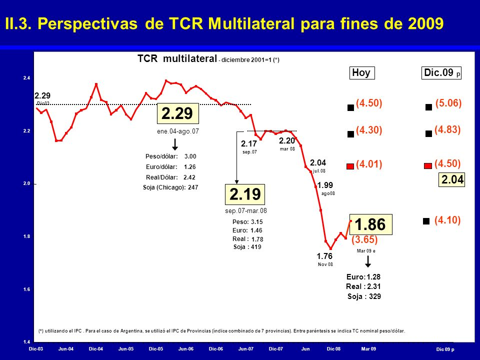 II.3. Perspectivas de TCR Multilateral para fines de 2009