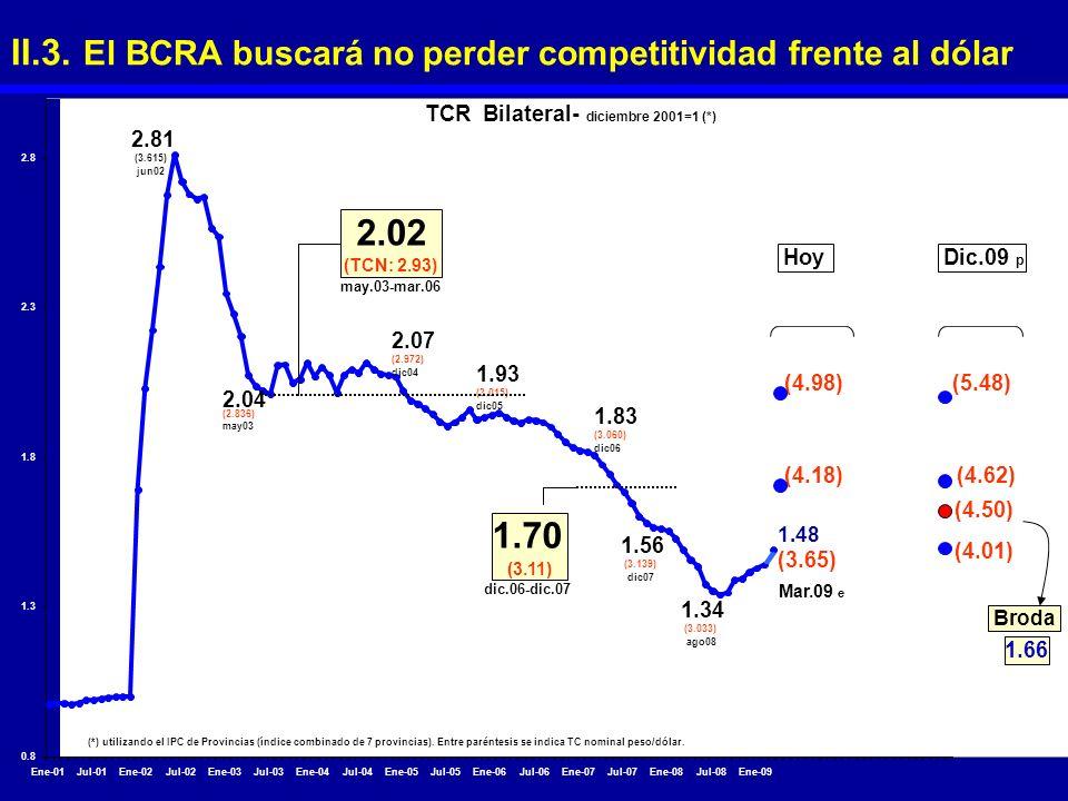 II.3. El BCRA buscará no perder competitividad frente al dólar