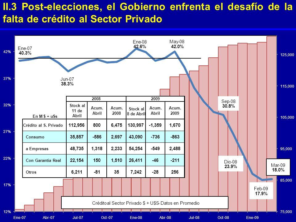 II.3 Post-elecciones, el Gobierno enfrenta el desafío de la falta de crédito al Sector Privado