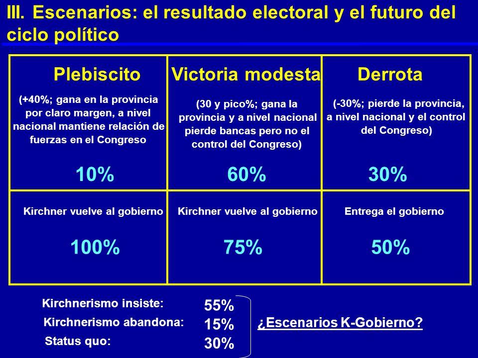 III. Escenarios: el resultado electoral y el futuro del ciclo político