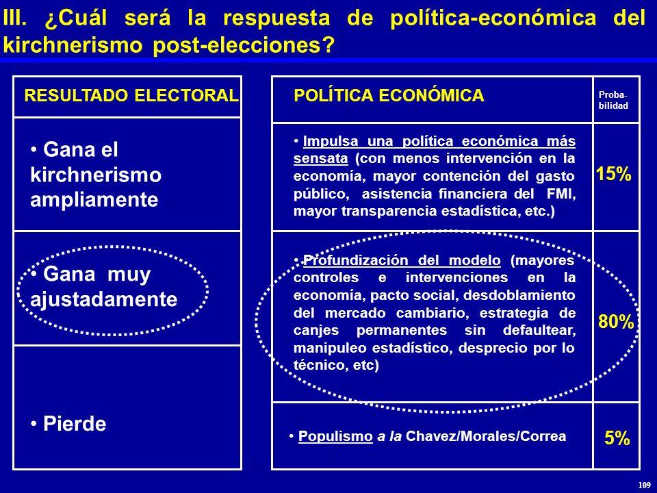 III. ¿Cuál será la respuesta de política-económica del kirchnerismo post-elecciones