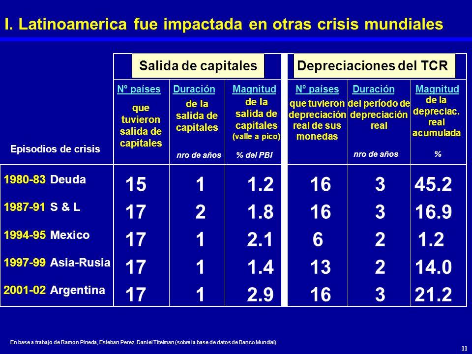 I. Latinoamerica fue impactada en otras crisis mundiales
