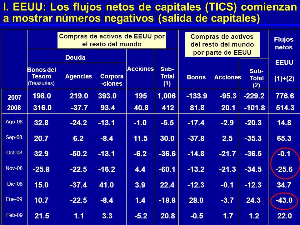 I. EEUU: Los flujos netos de capitales (TICS) comienzan a mostrar números negativos (salida de capitales)