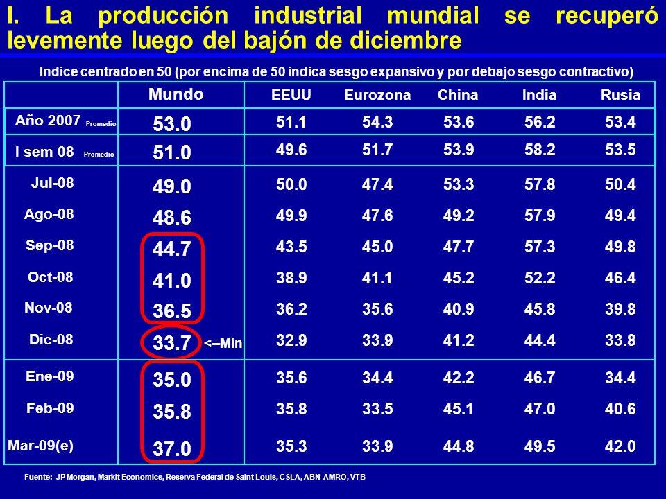 I. La producción industrial mundial se recuperó levemente luego del bajón de diciembre
