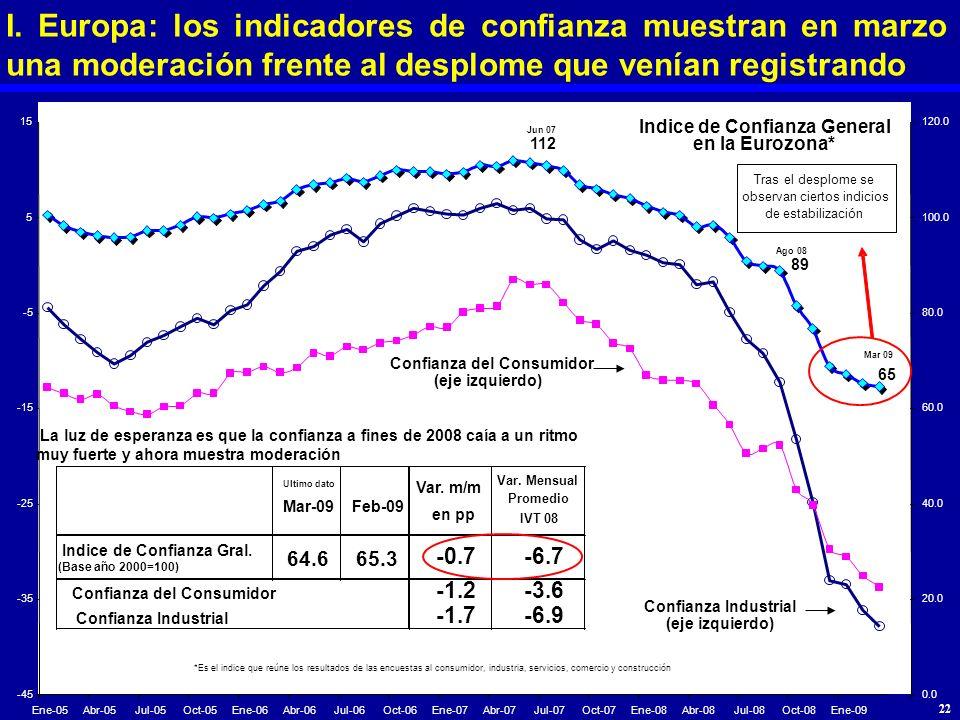 I. Europa: los indicadores de confianza muestran en marzo una moderación frente al desplome que venían registrando