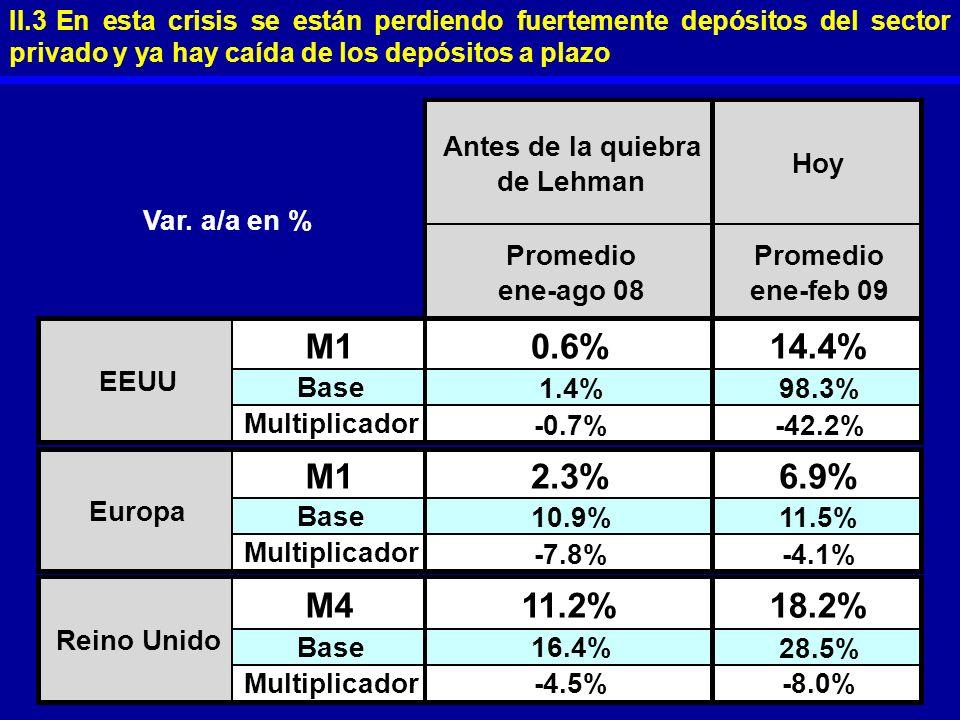 M1 0.6% 14.4% 2.3% 6.9% M4 11.2% 18.2% Antes de la quiebra de Lehman