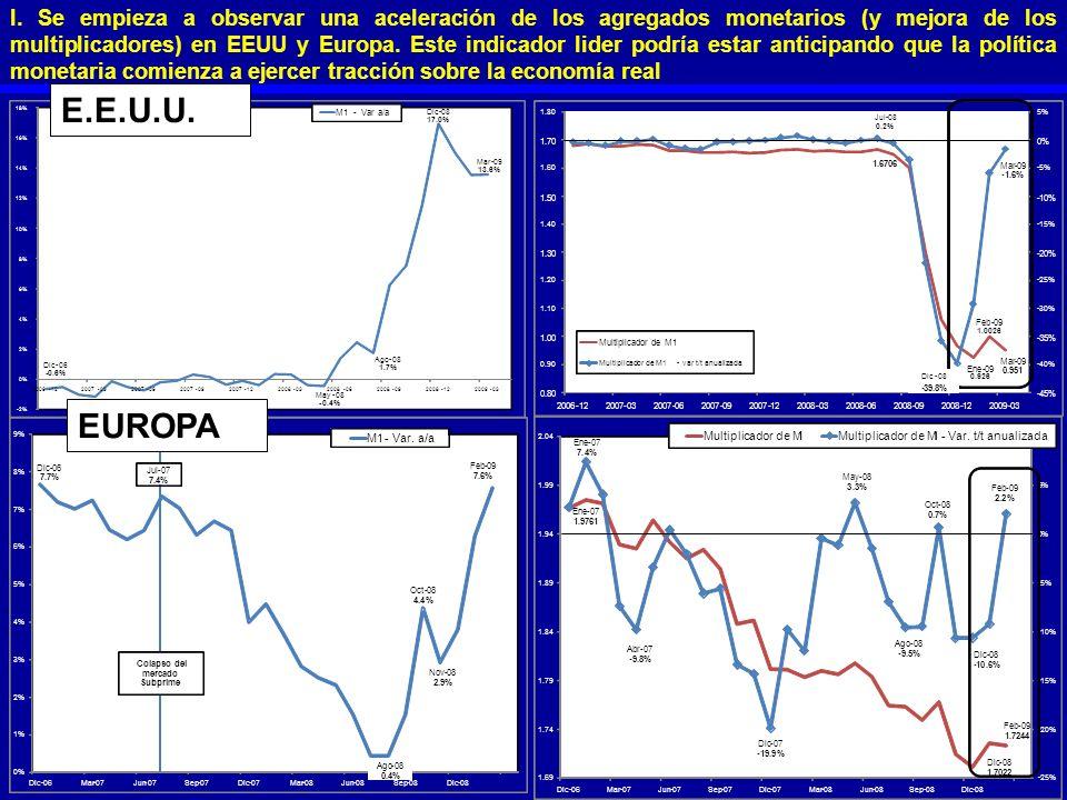 I. Se empieza a observar una aceleración de los agregados monetarios (y mejora de los multiplicadores) en EEUU y Europa. Este indicador lider podría estar anticipando que la política monetaria comienza a ejercer tracción sobre la economía real
