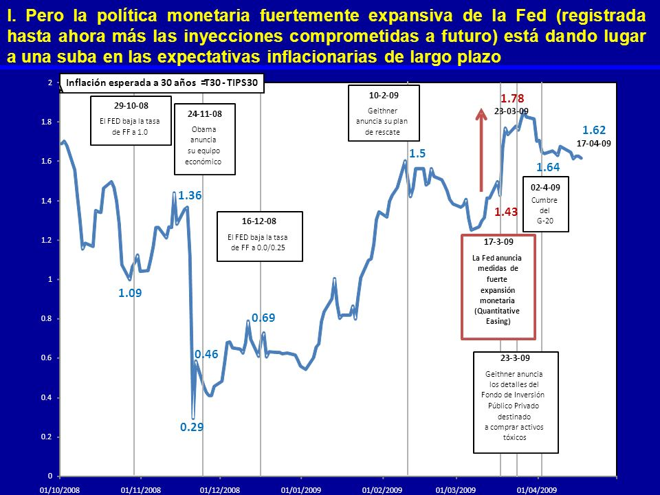 l. Pero la política monetaria fuertemente expansiva de la Fed (registrada hasta ahora más las inyecciones comprometidas a futuro) está dando lugar a una suba en las expectativas inflacionarias de largo plazo